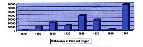 Diagramm Binz