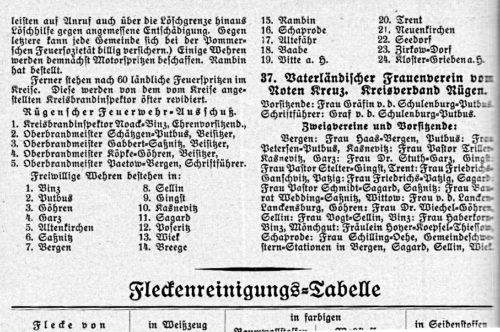 Abb. 2 Die 19 Freiwilligen Feuerwehren auf Rügen im Jahre 1934 (Rügenscher Heimat-Kalender 1934, S. 118)