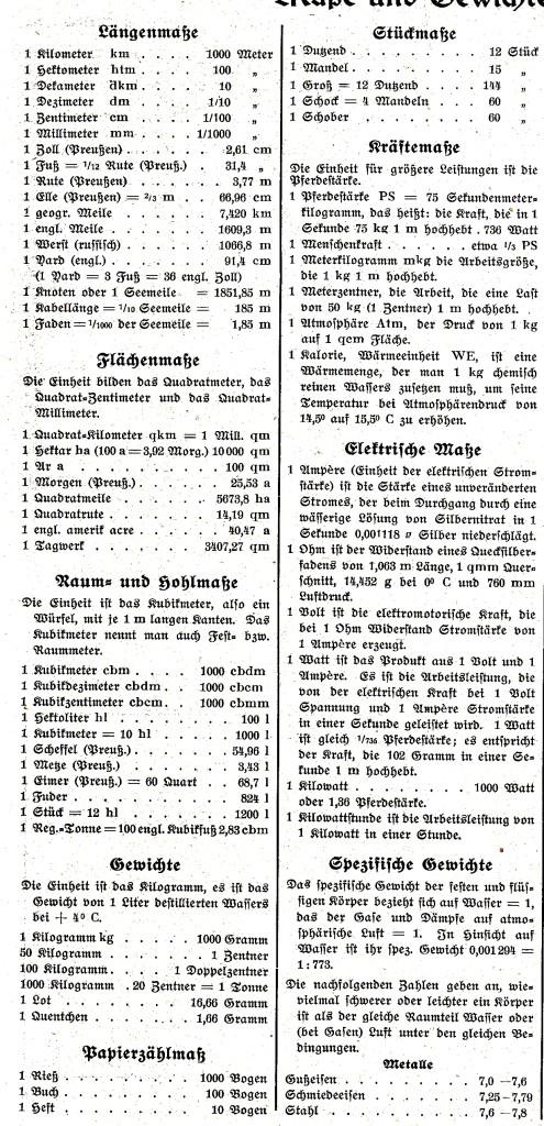 Abb. 5. Maße und Gewichte (nach dem Rügenschen Heimatkalender 1938, S. 32)